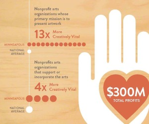 The Minneapolis Creative Index 2013 is filled with graphics, like this one on nonprofit art organizations.